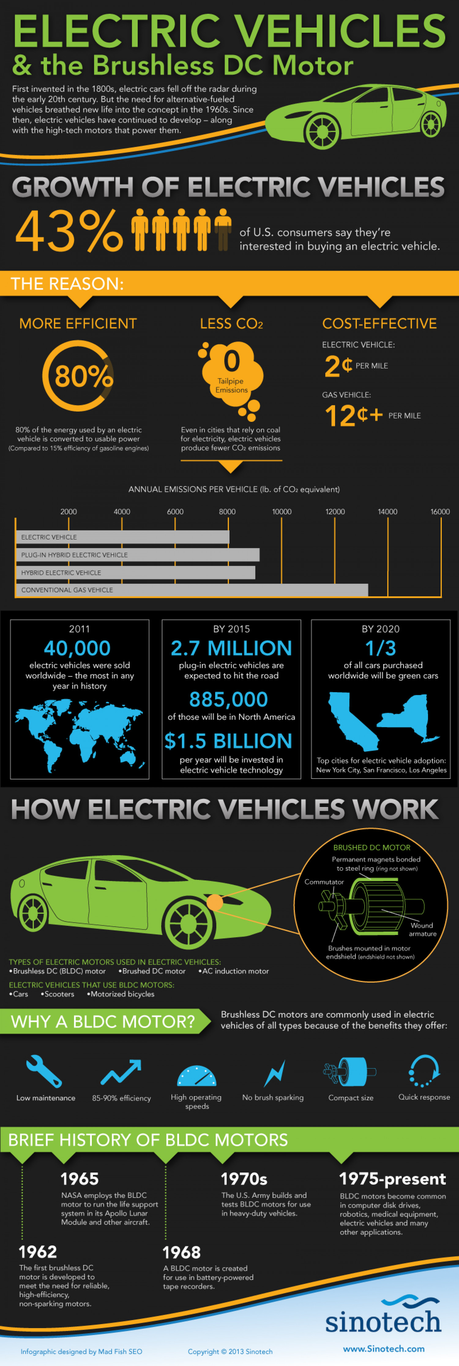 Electric Vehicles & the Brushless DC Motor  Infographic