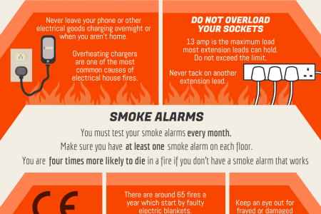 Electrical Fire Safety Week 2015 Infographic