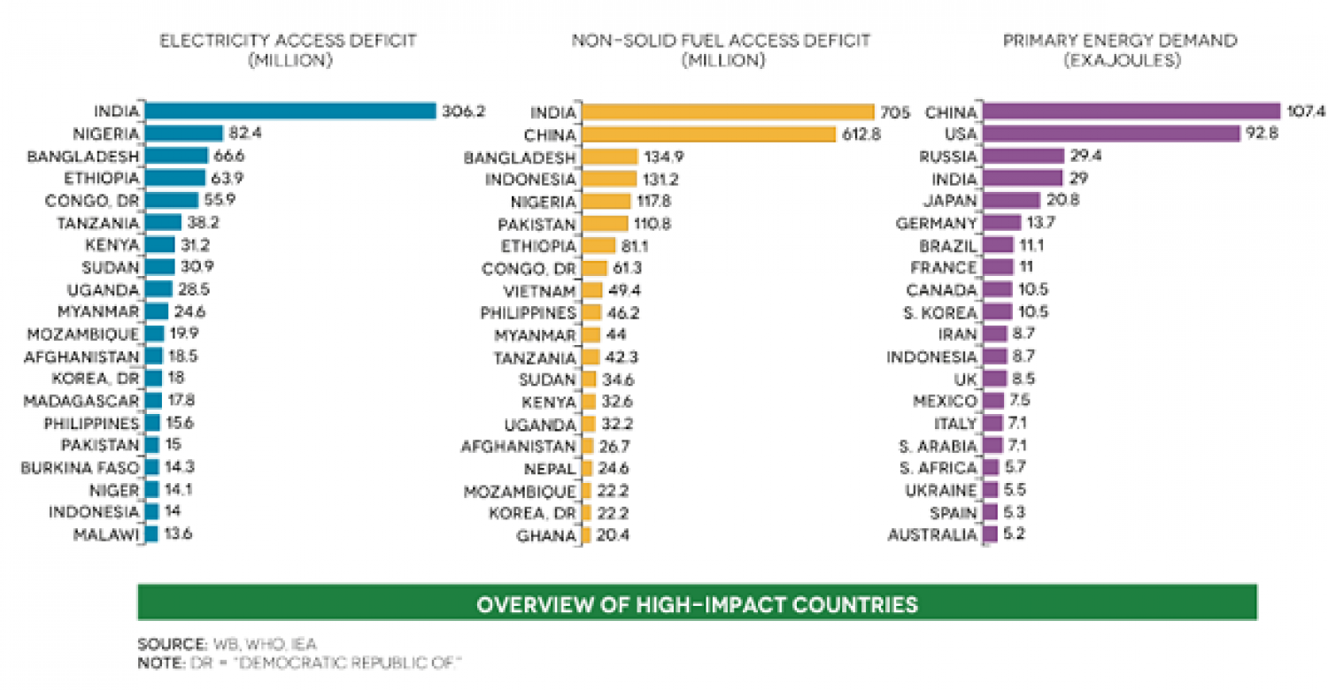 Electricity Deficit By Country