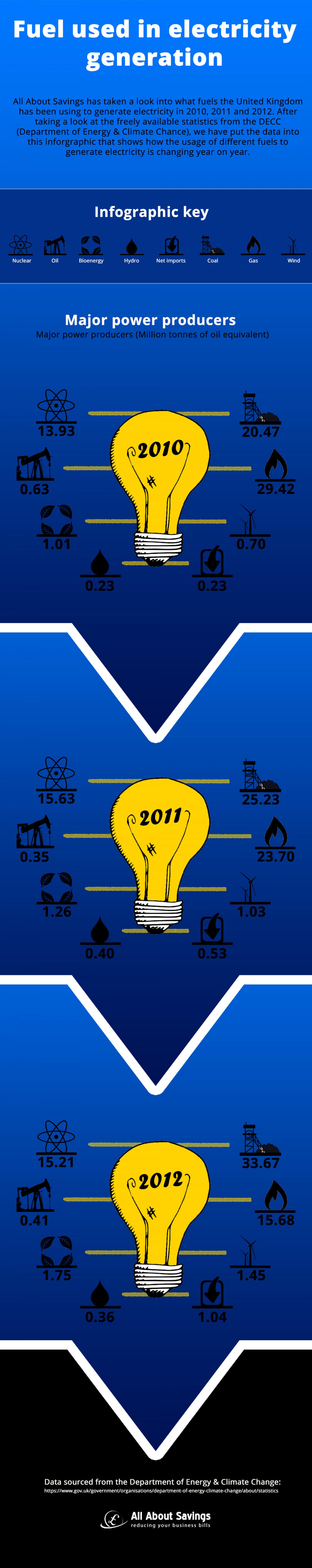 Electricity Generation Infographic