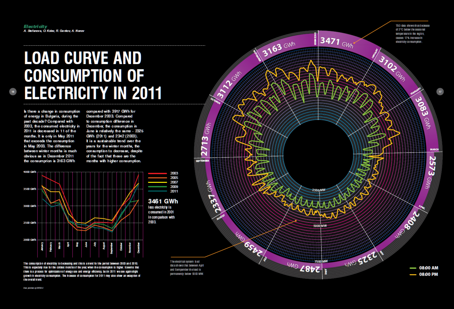 Electricity load and consumption curve for Bulgaria (2011) Infographic