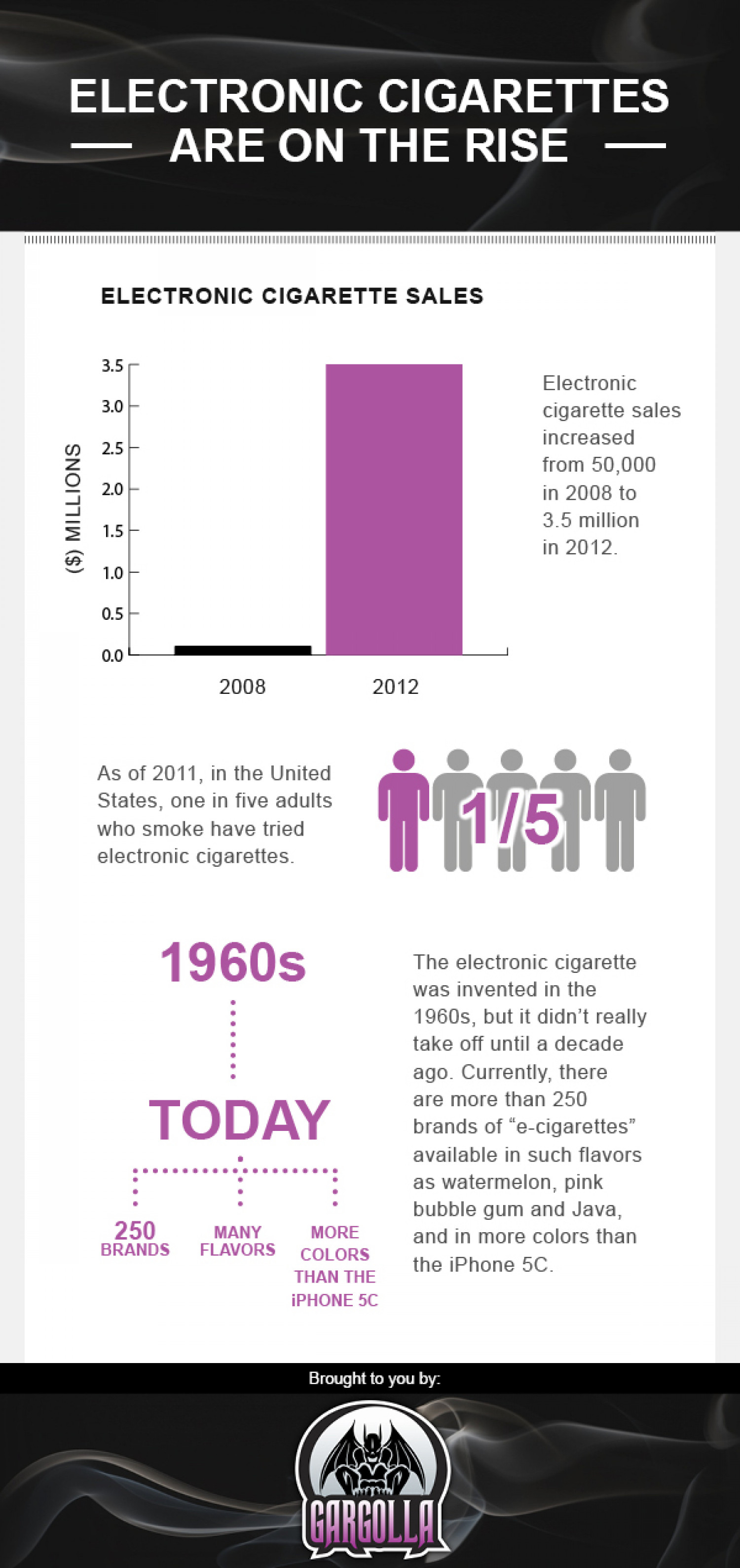 Electronic Cigarettes Infographic