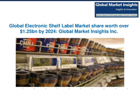 Electronic Shelf Label Market in full graphic e-paper segment to grow at over 19% CAGR from 2016 to 2024 Infographic