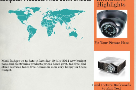 Electronics Dealer in Chandigarh Infographic