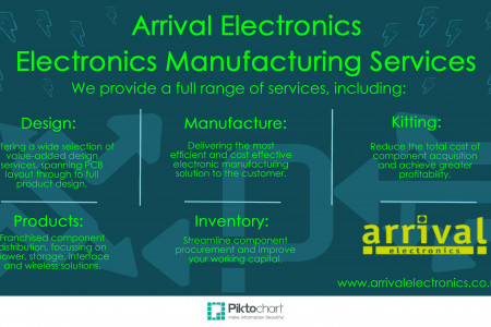 Electronics Manufacturing Service Infographic