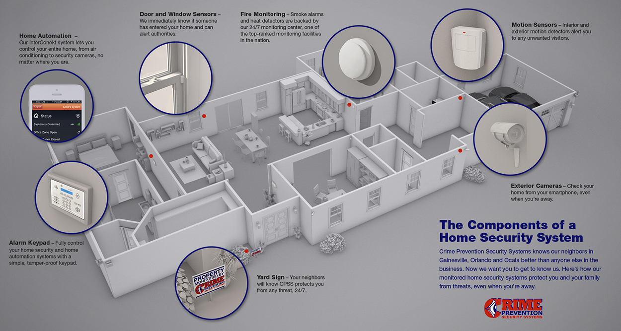 elements of a home security system visual ly Elements Of Well Being