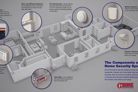 Elements of a Home Security System Infographic