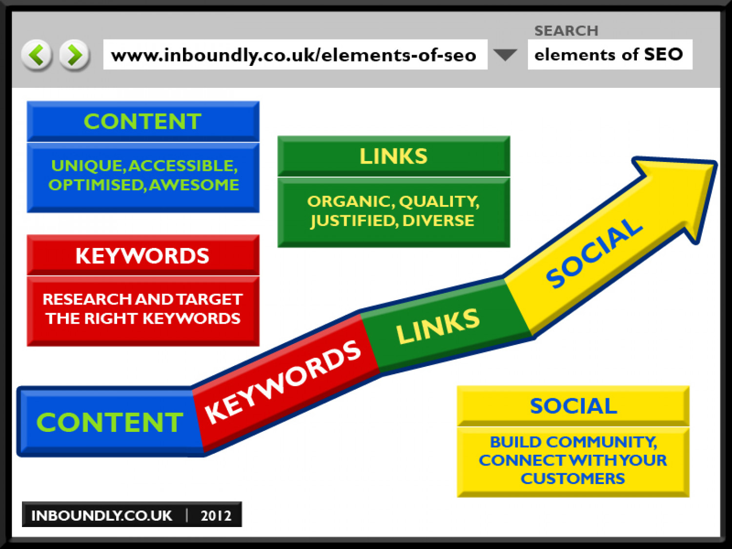 Elements of SEO Infographic