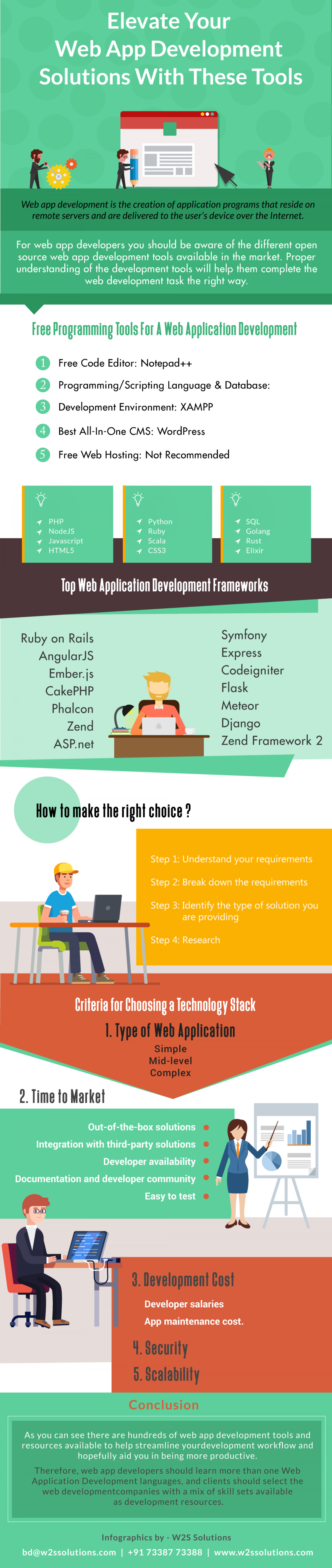 Elevate Your Web App Development Solutions With These Tools - Infographics Infographic