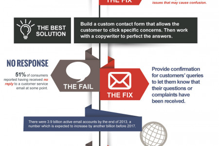 Elevating the Customer Experience through Email  Infographic