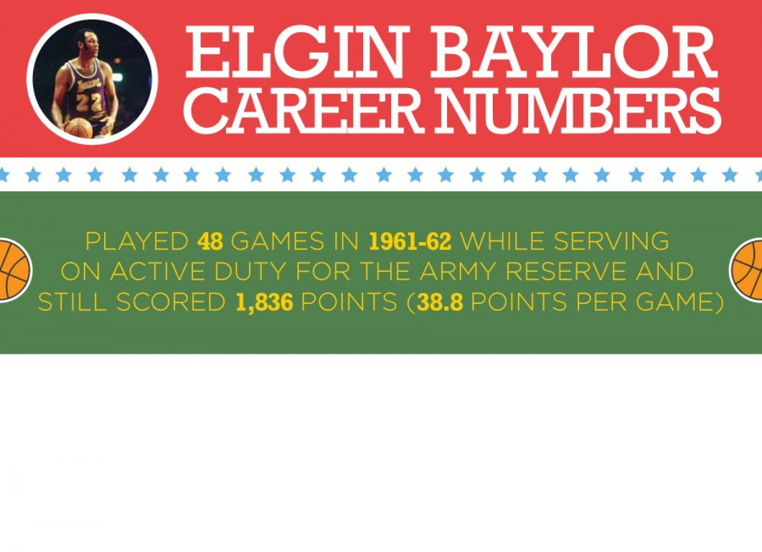 Elgin Baylor - Career Numbers Infographic