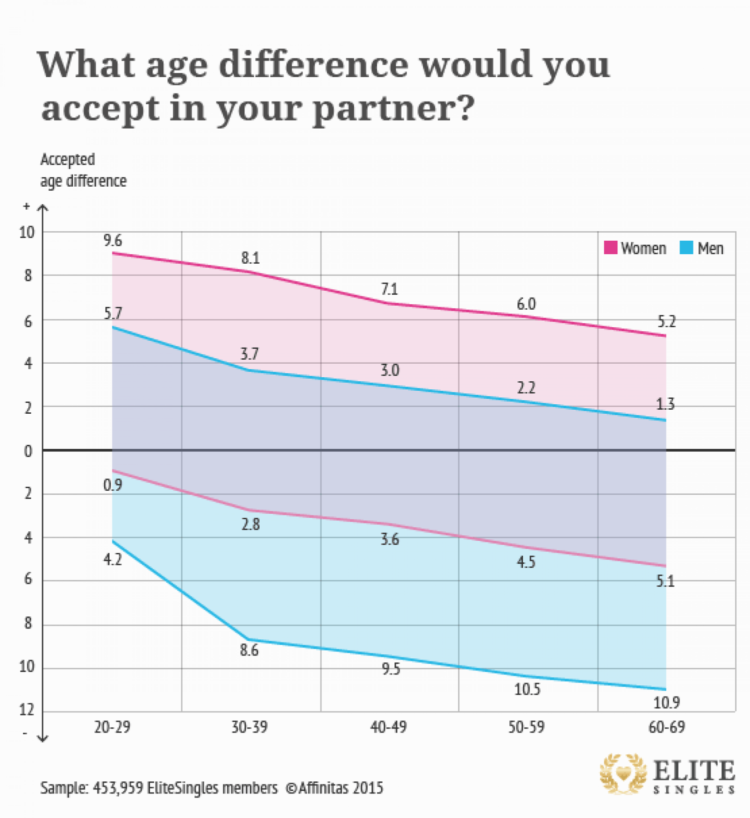 What is age difference for dating