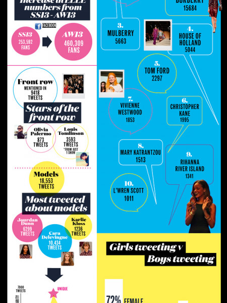 ELLE - London Fashion Week in Tweets Infographic