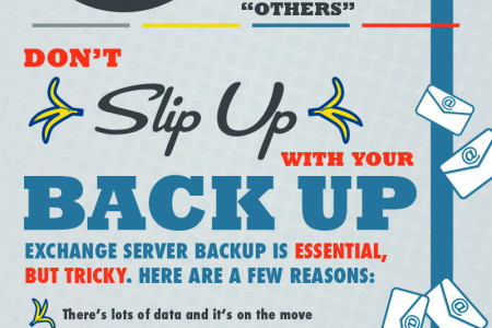 Email, Exchange, and the Burden of Backup Infographic