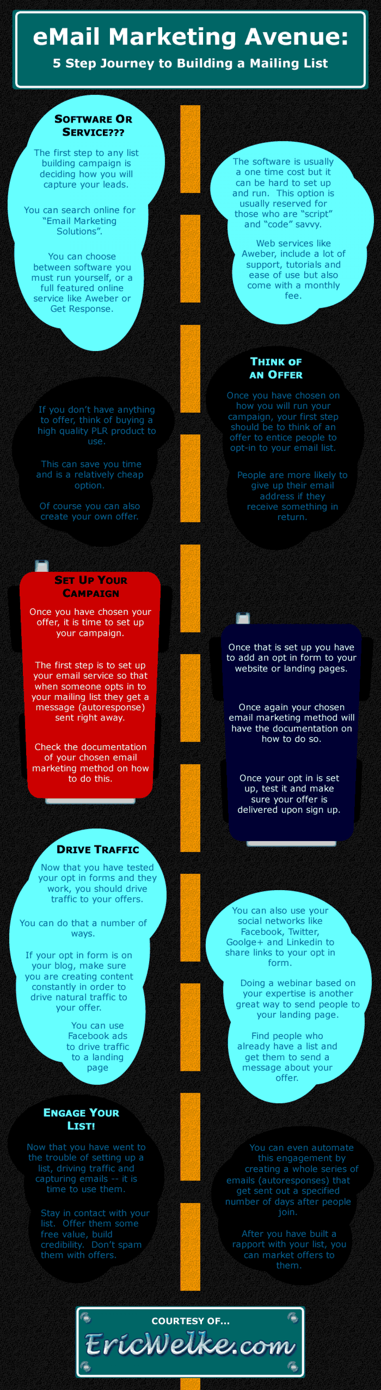 Email Marketing – 5 Steps to Building a Successful Mailing List [Infographic] Infographic