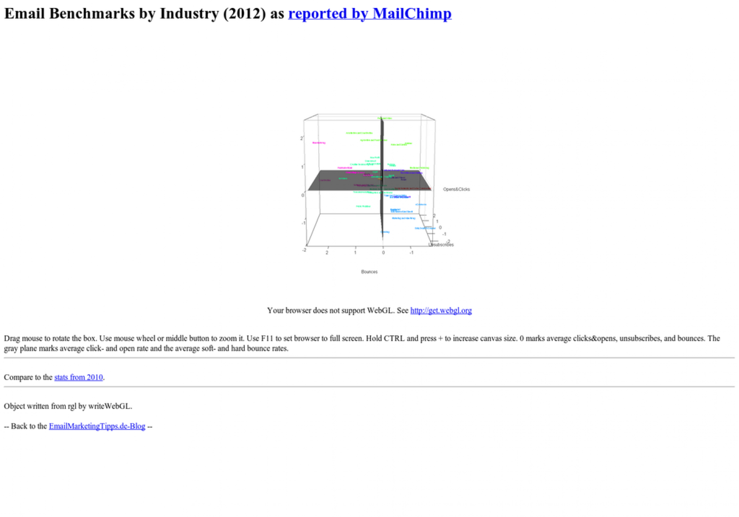 Email Marketing Benchmarks by Industry in 3D, 2012 Infographic