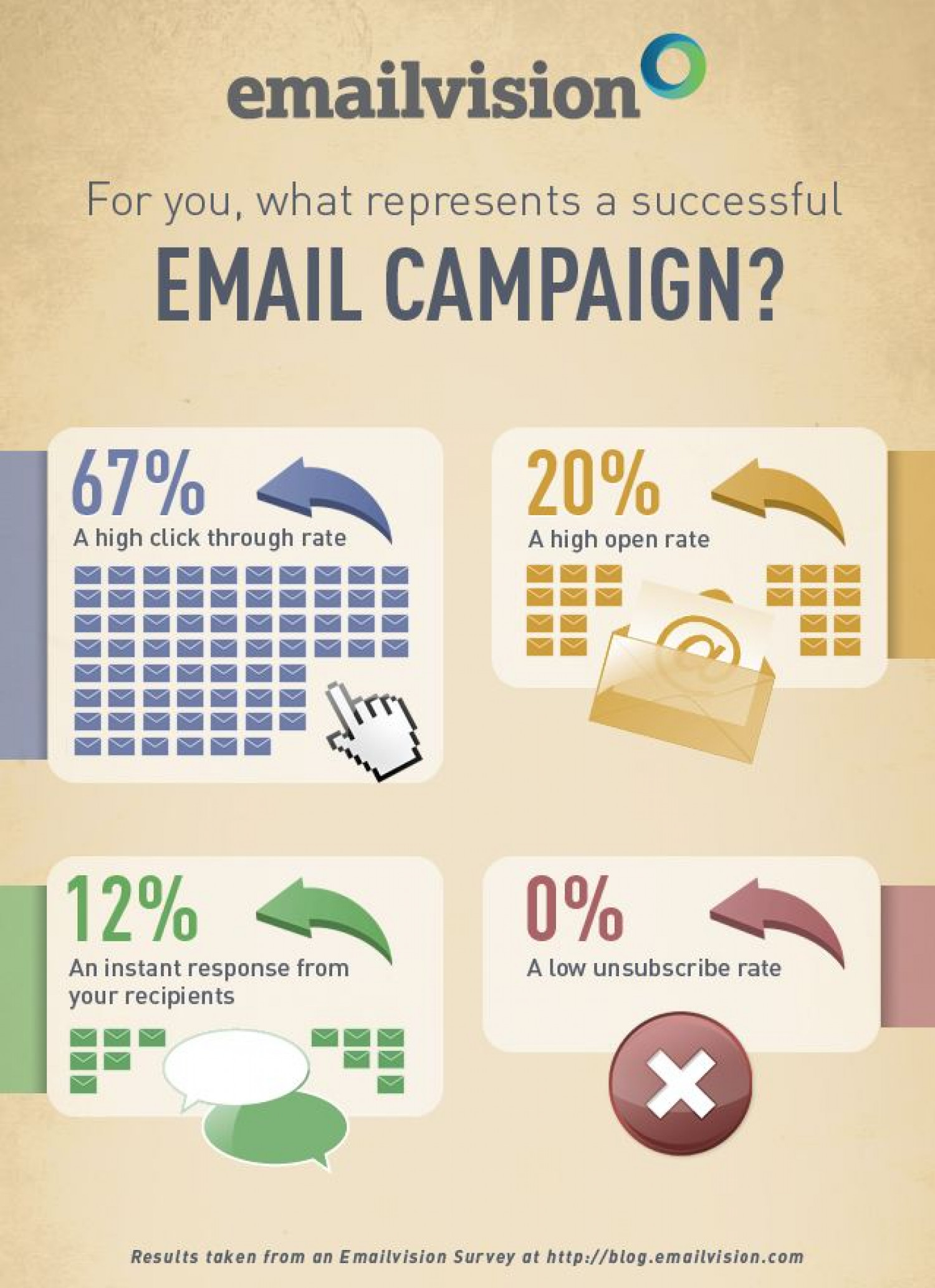 Image result for Success Using Email Marketing infographics