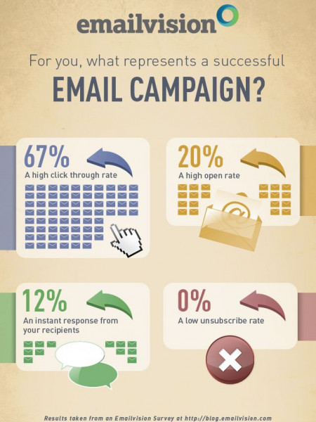 Email Marketing Campaigns: What represents success? Infographic