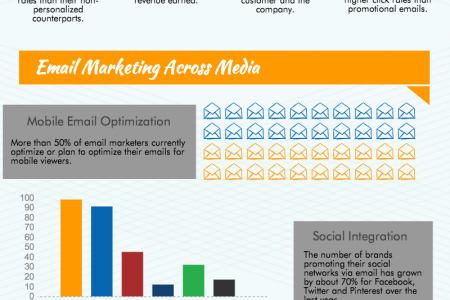 Email Marketing: Do It Right Infographic