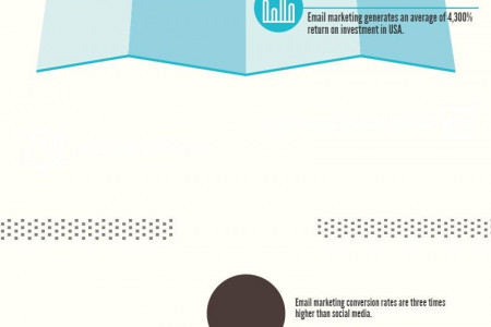 Email Marketing Facts That Will Blow Your Mind Infographic