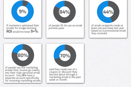 Email Marketing Facts Infographic
