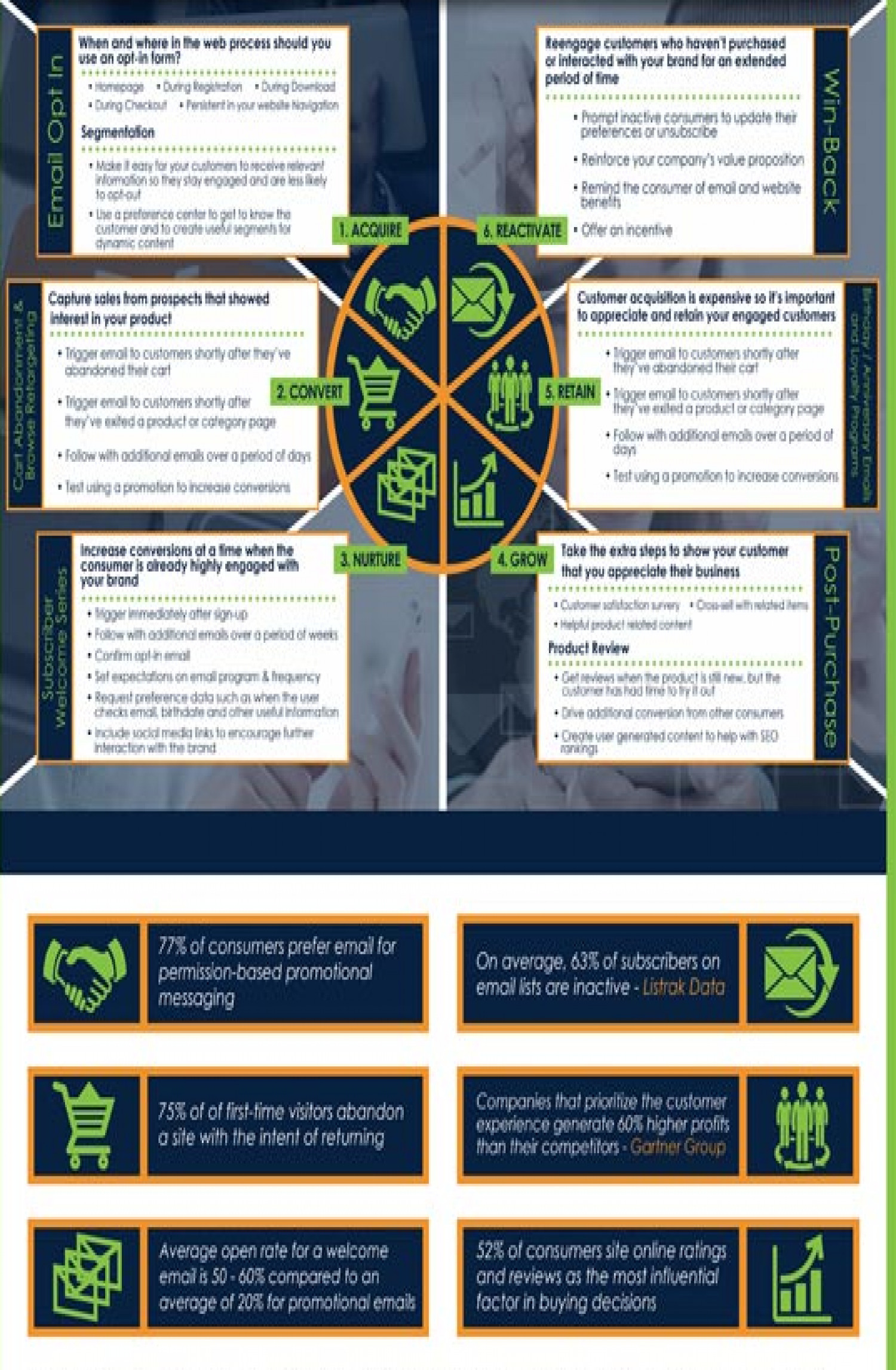 Email Marketing Targeted Messaging for the Customer Life Cycle Infographic