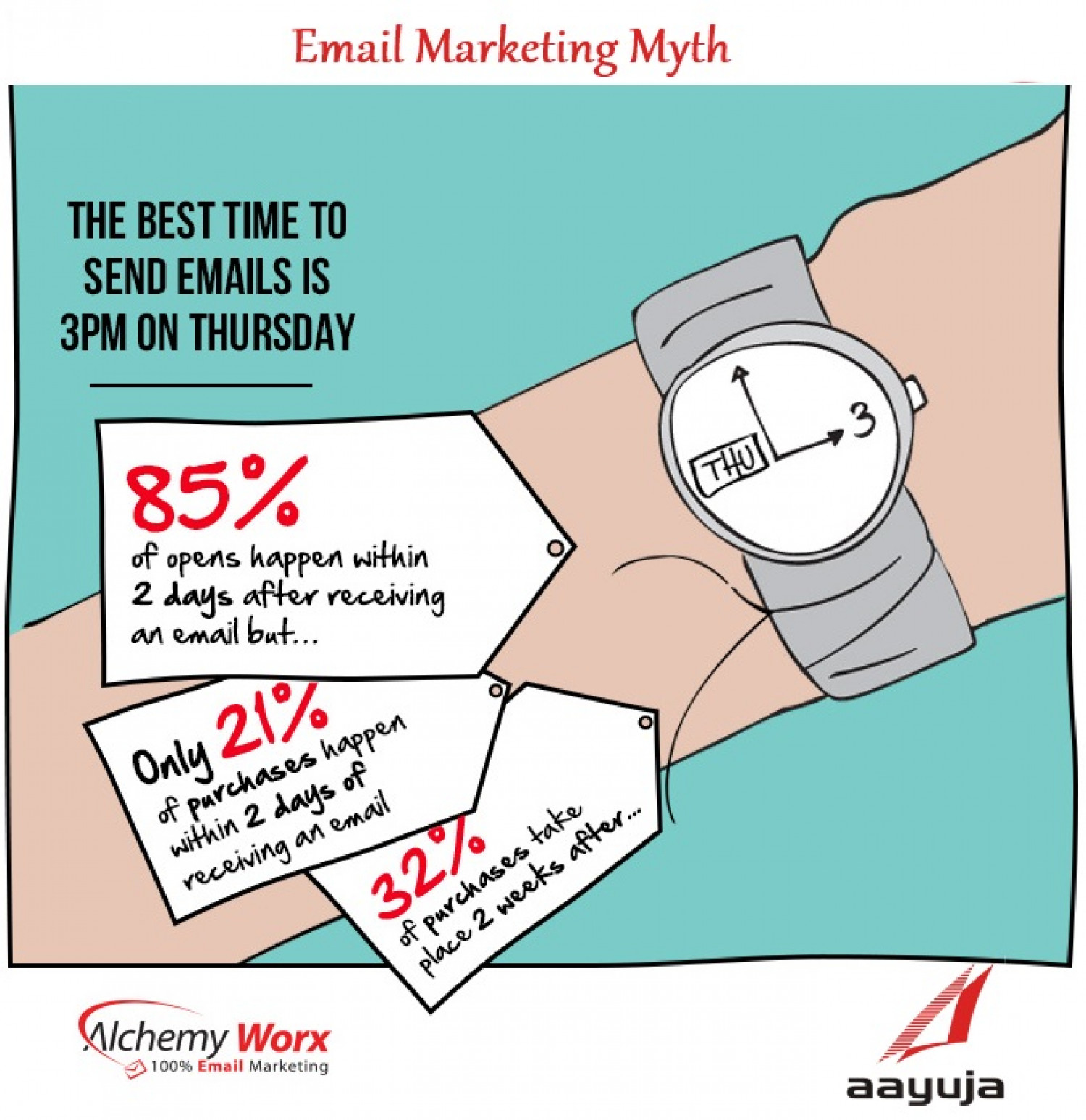 Email Marketing Myth Infographic