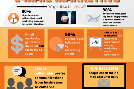 Email Marketing: Why Is It So Beneficial? Infographic