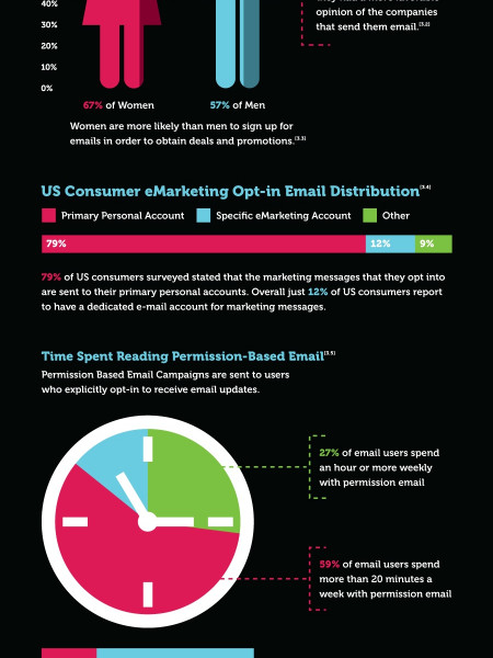 What is Email Marketing? Infographic