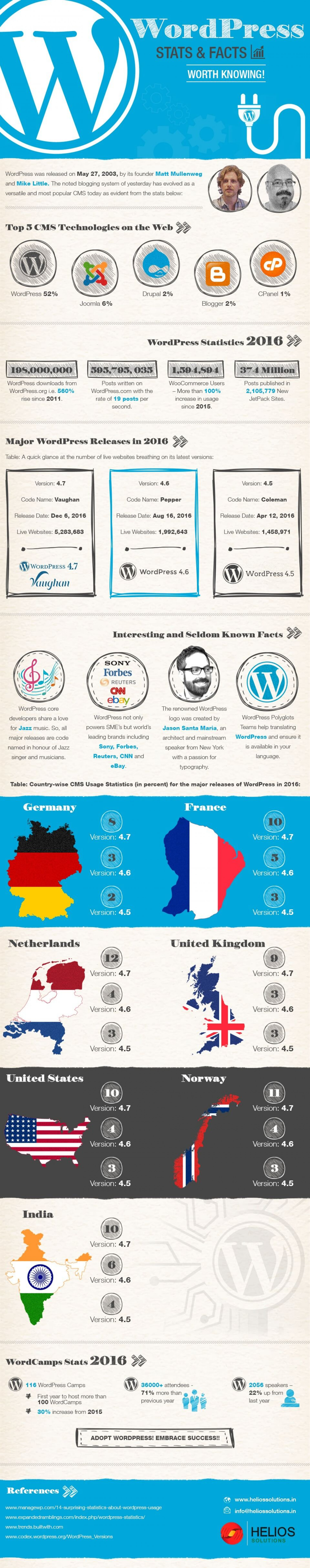 Embrace WordPress and Engage Your Customers Effectively Infographic