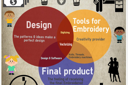 Embroidery  - The Art Infographic