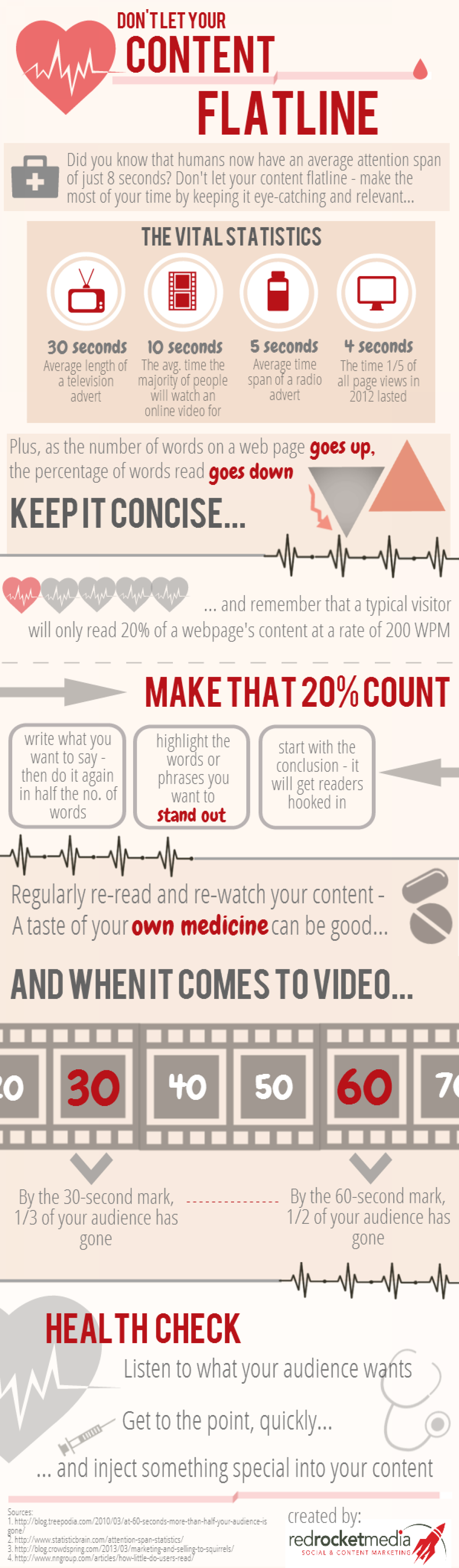 Emergency! Don't Let Your Content Flatline Infographic