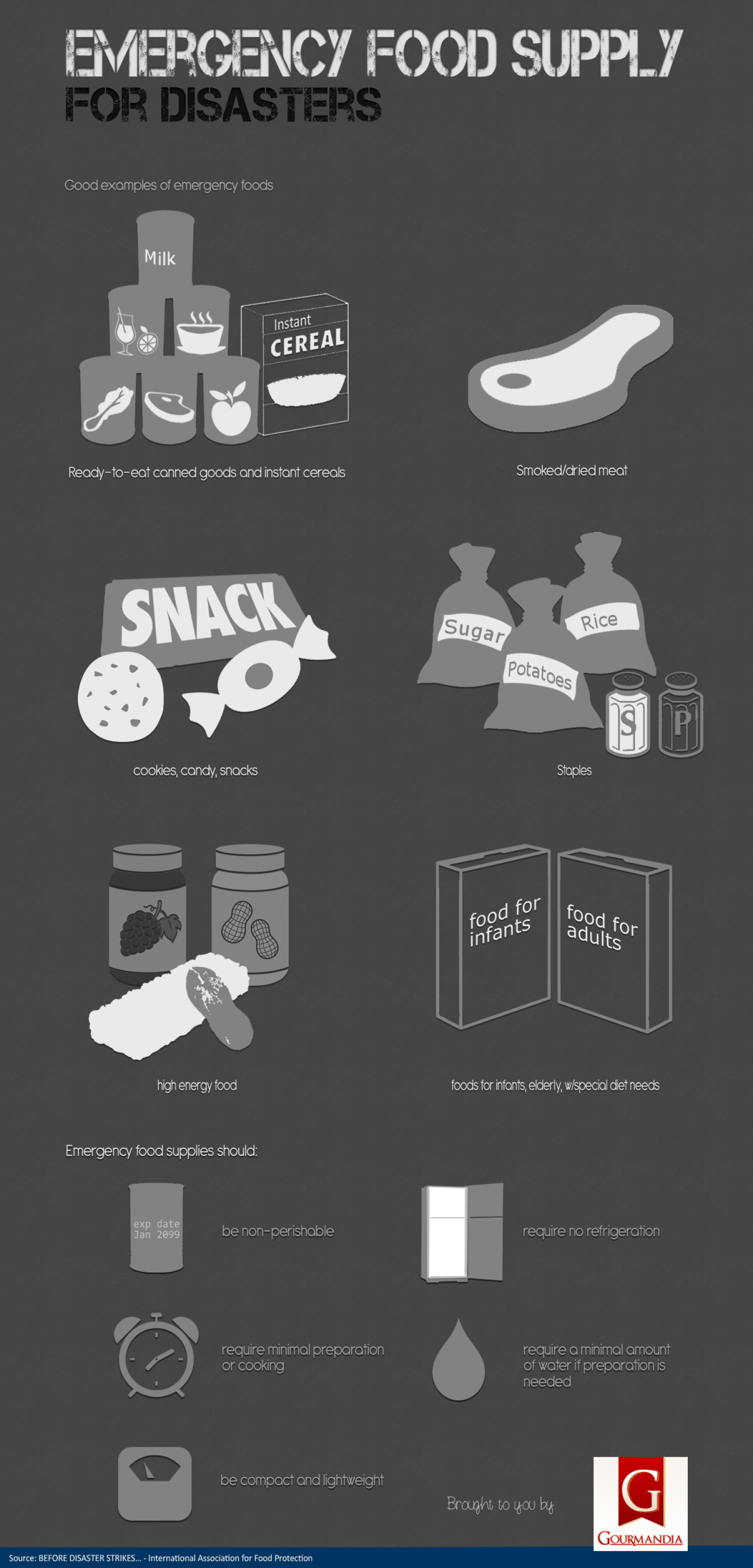 Emergency Food Supply For Disasters Infographic