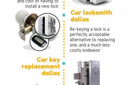 Emergency Locksmith Service 24/7 Infographic