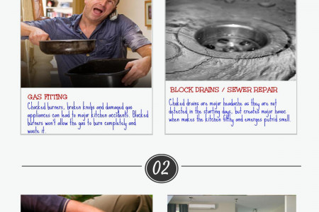 Emergency Response Plumbing Service Packages made for you Infographic