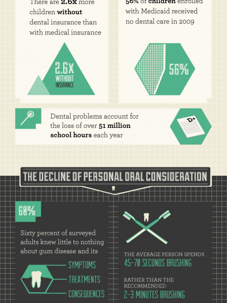 Emergency Room Dentists: The High Costs of Life or Death Dental Care Infographic