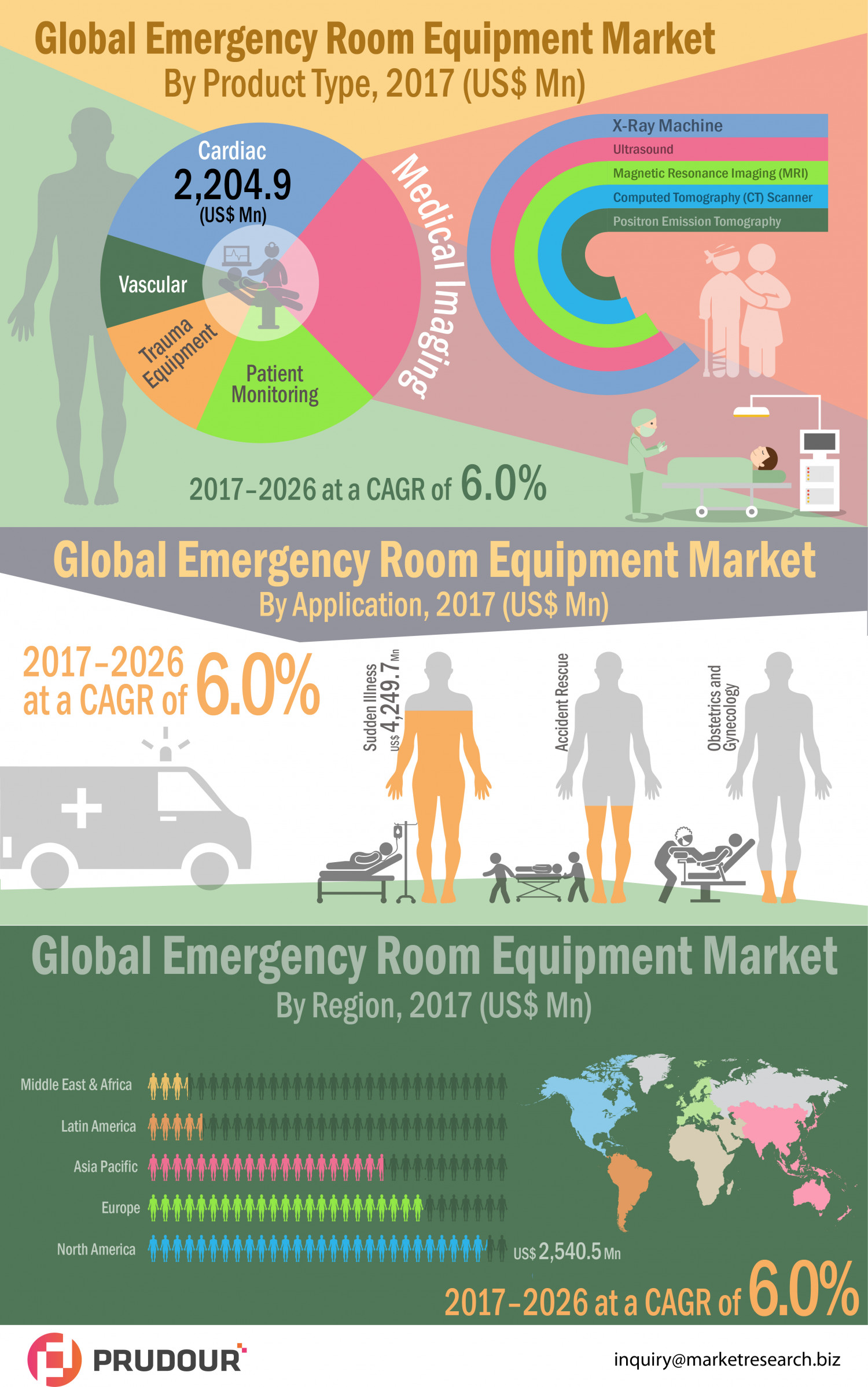 Emergency Room Equipment Market evaluates to hit US$ 39,792.8 Mn between 2017-2021 Infographic