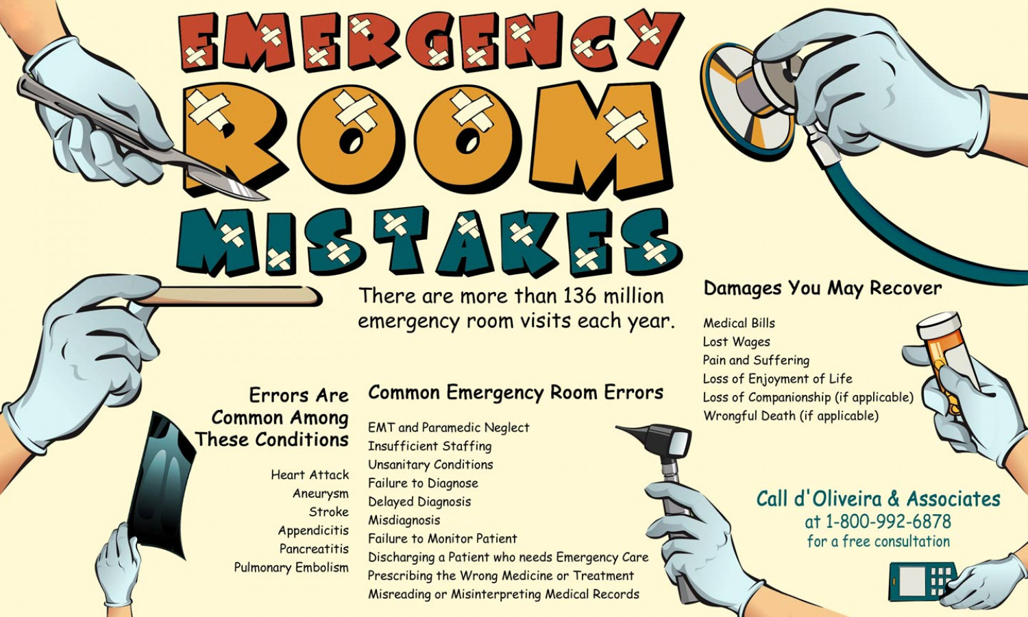 Emergency Room Mistakes Infographic