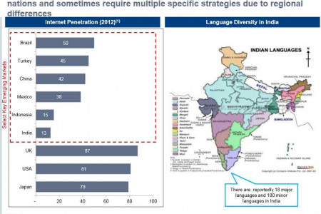 Emerging Market requires separate strategies!	 Infographic