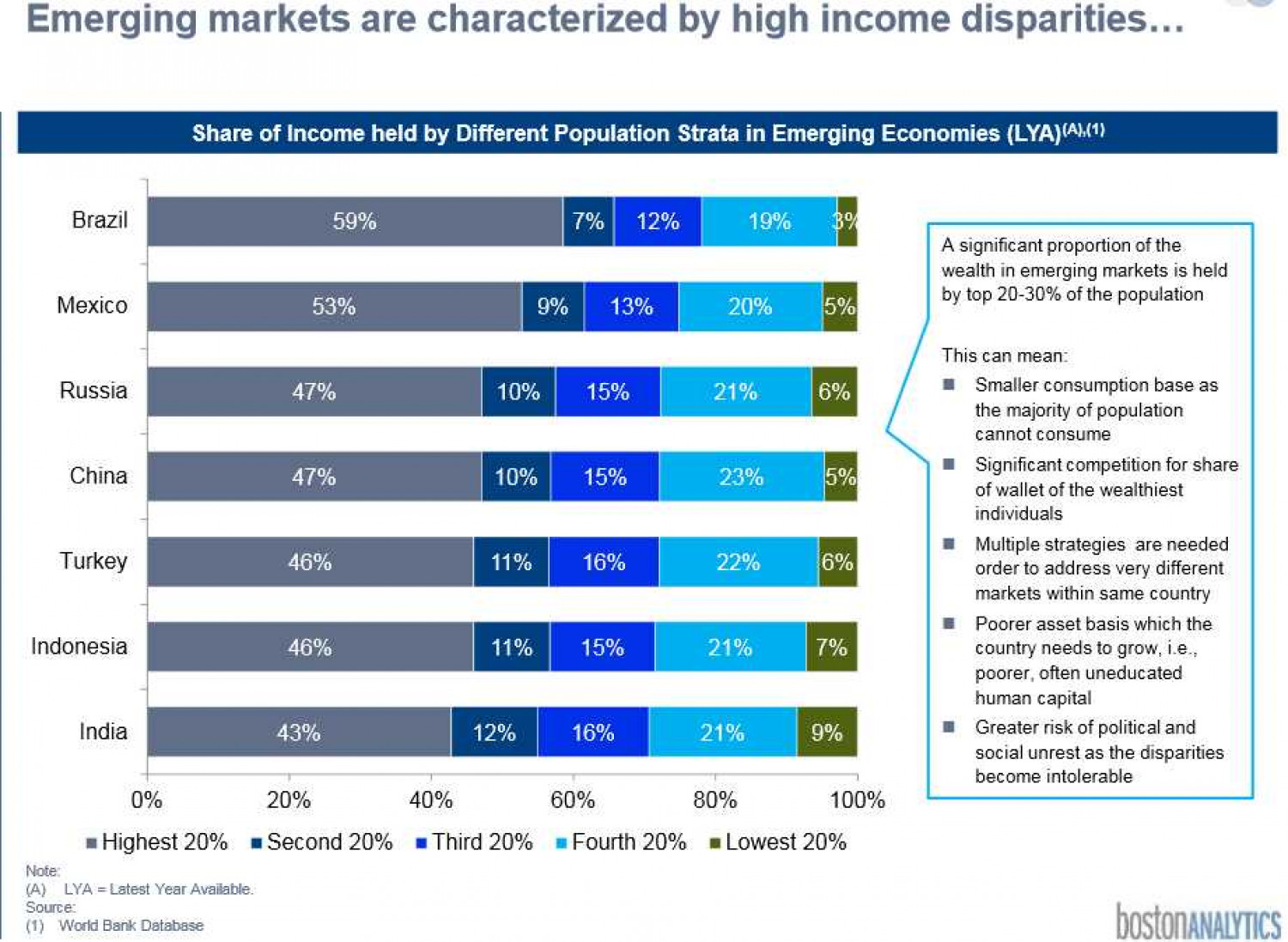 Emerging markets are characterized by high income disparities		 Infographic