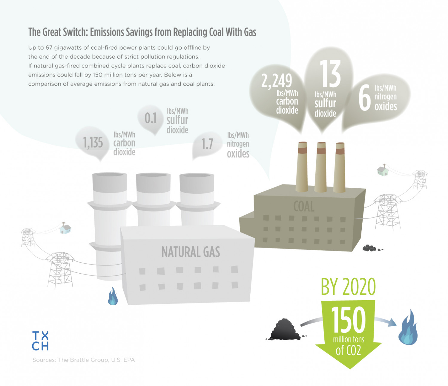 Emissions Savings from Switching Coal with Gas Infographic