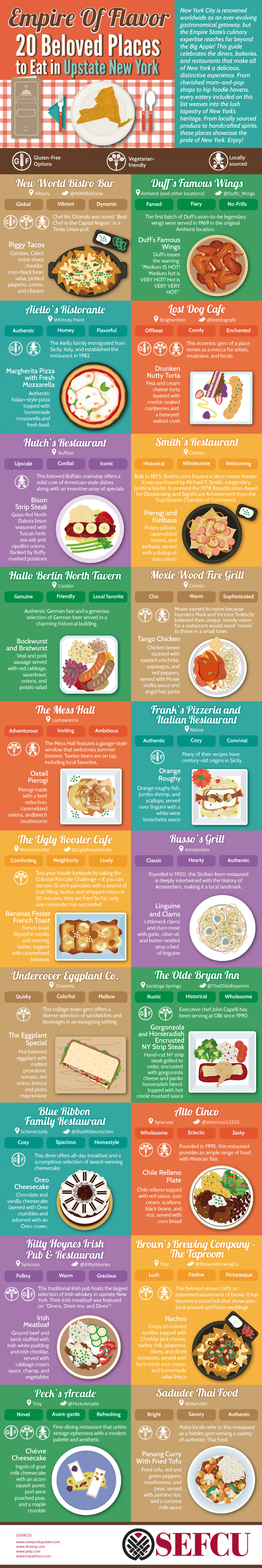Empire of Flavor: 20 Beloved Places to Eat in Upstate New York  Infographic