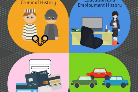 Employee Backgrounds: The Information It Reveals Infographic