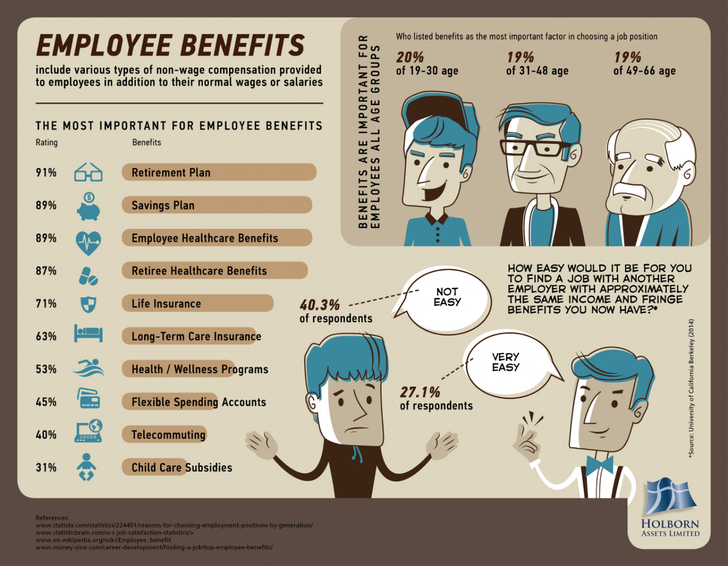 benefits that are important to employees