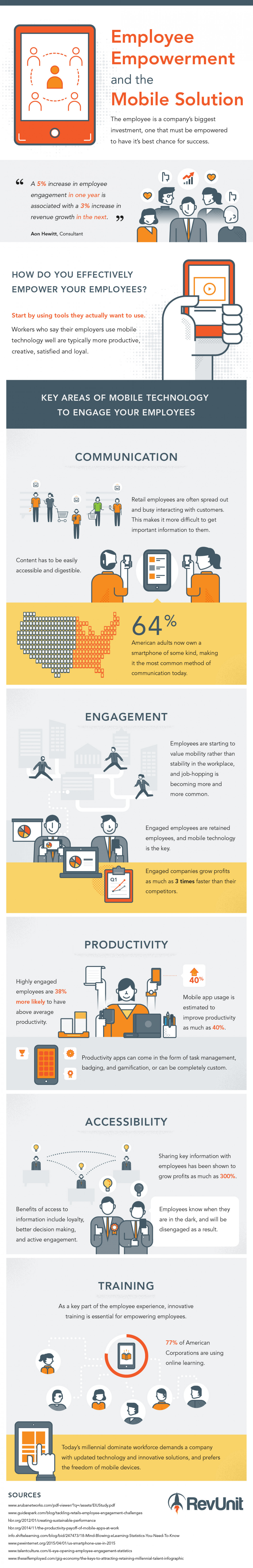 Employee Empowerment and The Mobile Solution  Infographic