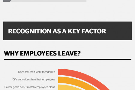 Employee Engagement and Recognition Infographic