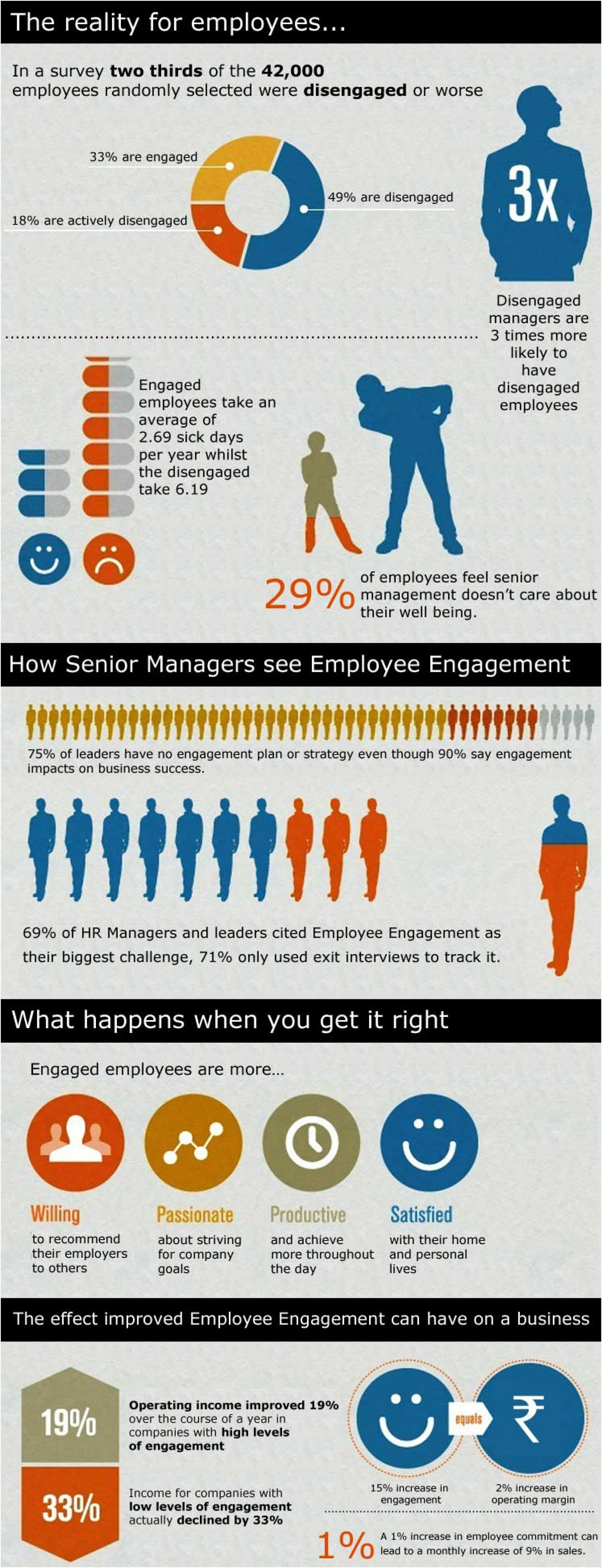 The reality for employees  Infographic