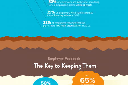 Employee Engagement: The Key to Unlocking Your Team's Potential Infographic