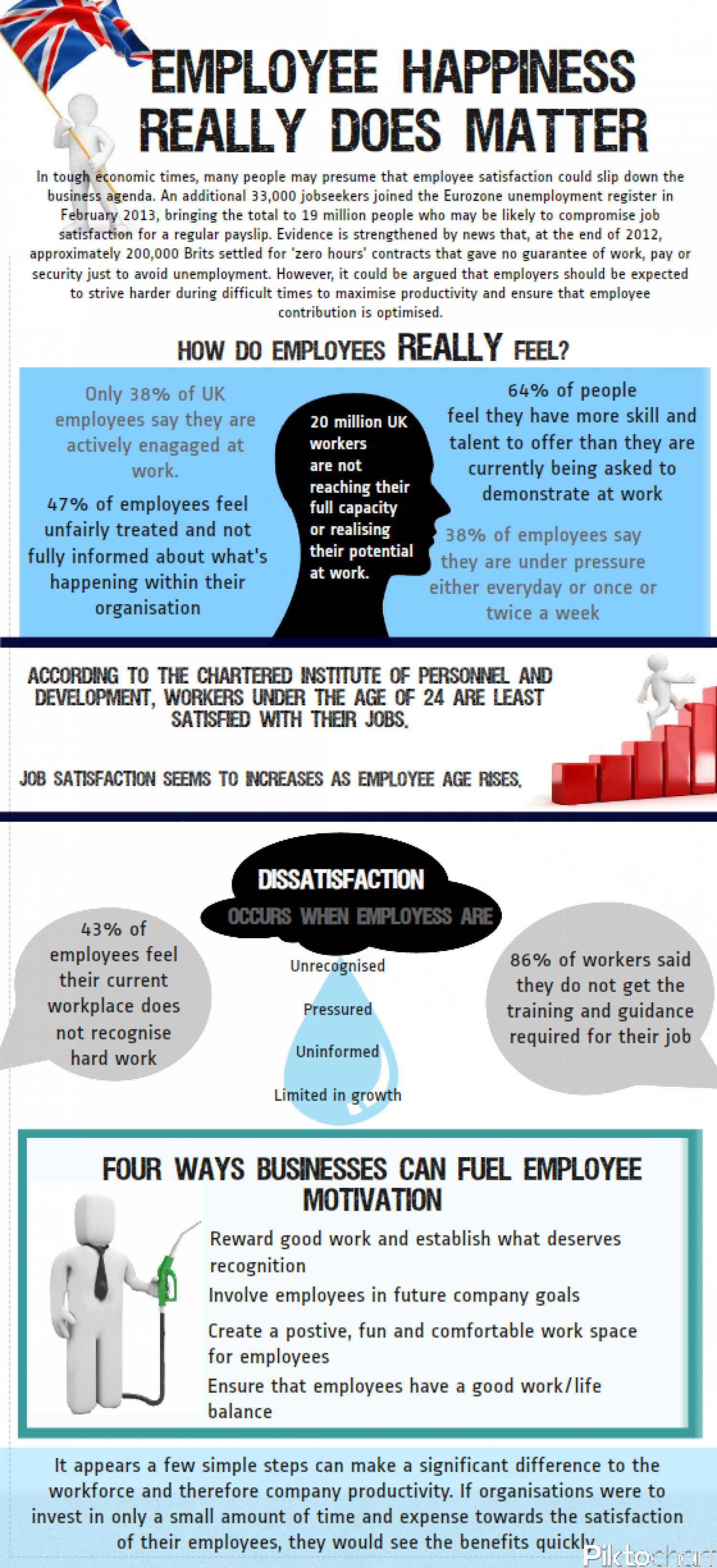 Employee Happiness Really Does Matter Infographic