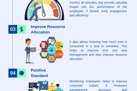 Employee Monitoring- Pros And Cons Infographic